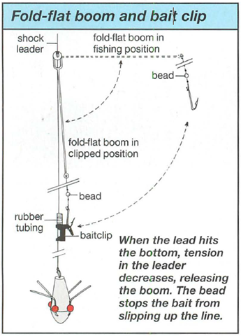 Fold-flat boom and bait clip
